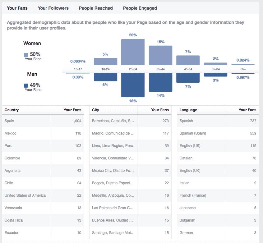 facebook analytics para conocer mejor a tus clientes